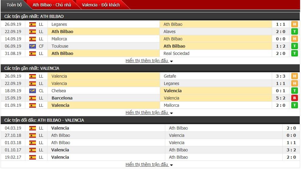 du doan Athletic Bilbao vs Valencia